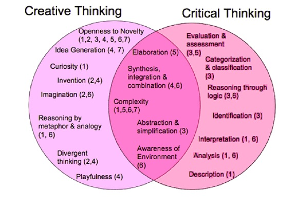 critical thinking theory definition But critical thinking – why should we be concerned with it  and how does  critical thinking relate to teaching and learning    pages/defining-critical-thinking/766 ^paul, r, binker, a j a,.